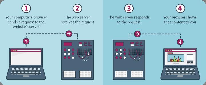 Working Web Hosting