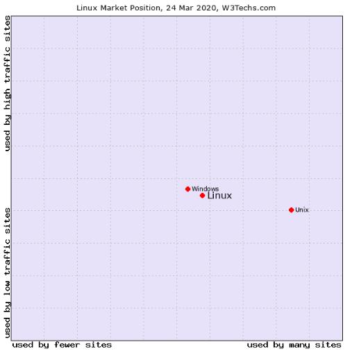 Linux Market Position